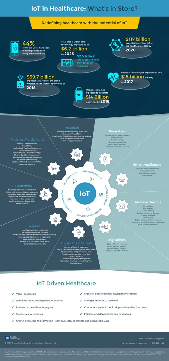 #IOT In Healthcare:What's In Store ?