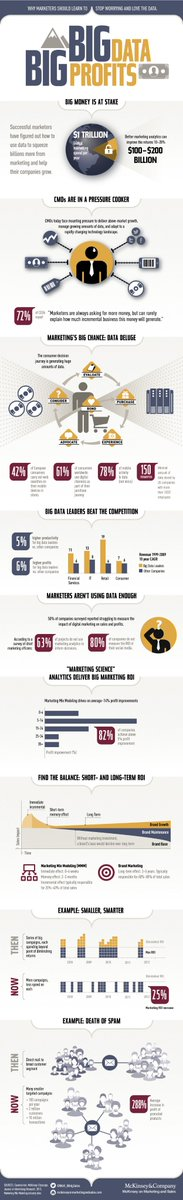 From #BigData to Big Profits in big #infographic:  #DataScience #CMO #Marketing #Analytics