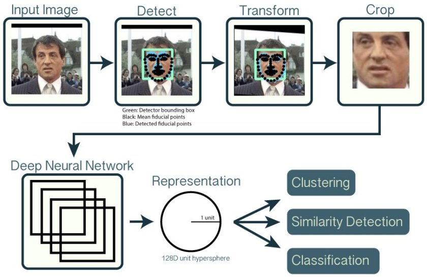 Open source face recognition w/ deep neural networks in python  #DataScience #MachineLearning