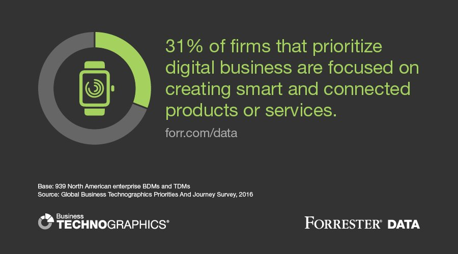 #IoT allows firms to create and deepen their relationship with customers.  #ForresterData