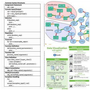 50+ Data Science and Machine Learning Cheat Sheets | #DataScience #MachineLearning #RT