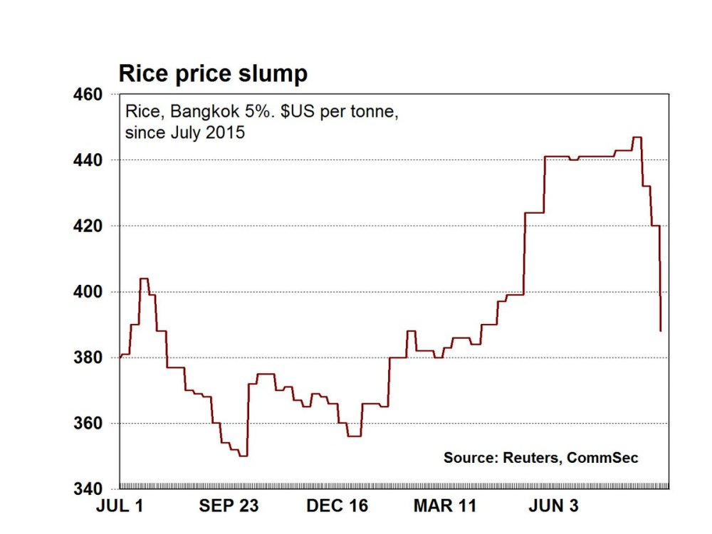 medium resolution of commsec price of rice has slumped by 8 rice is our third largest cereal grain export global oversupply tipped ausbiz
