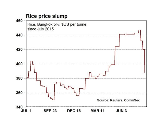 small resolution of commsec price of rice has slumped by 8 rice is our third largest cereal grain export global oversupply tipped ausbiz