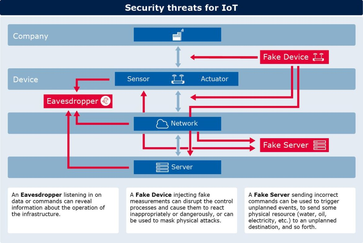 #IoT Blindness Strikes More than Half of All Enterprises  #cybersecurity