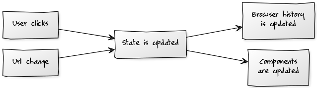 How to decouple state and UI (a.k.a. you don't need componentWillMount):  #ReactJS