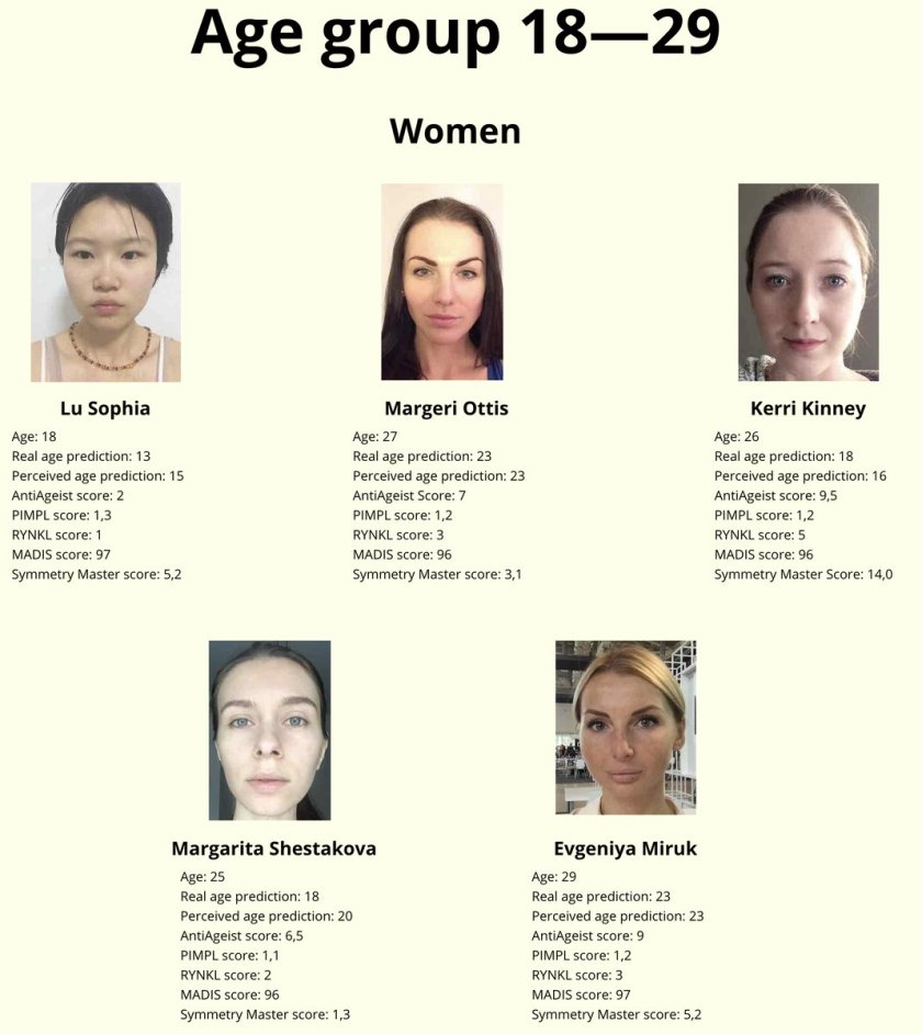 Here are the winners of the first beauty contest judged by #AI