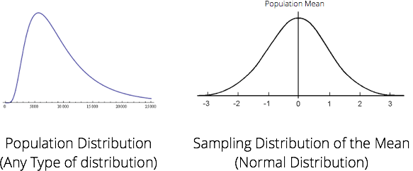 The Theorem Every Data Scientist Should Know (Part 2)  #MachineLearning #DataScience