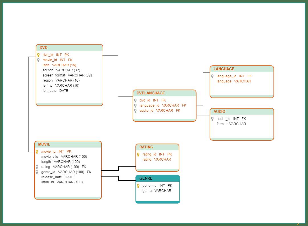 hight resolution of  databasediagrams