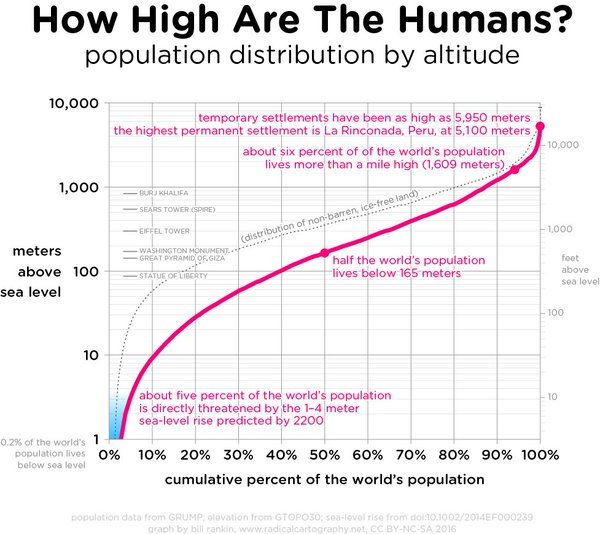 Humans by altitude 10% <10m high Why #sealevelrise matters   @TimMansplainsIt