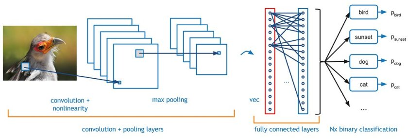 A Beginner's Guide To Understanding Convolutional #NeuralNetworks Part 1  #DeepLearning
