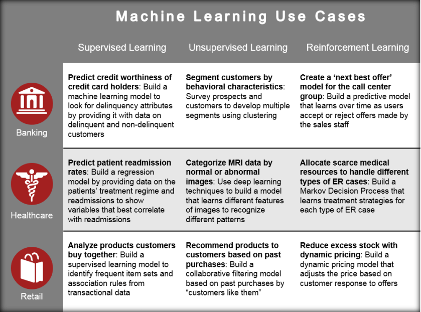 Machine learning use cases #AI