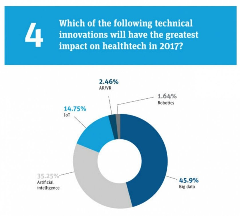 Survey finds #bigdata, #AI will have greatest impact on #healthcare industry