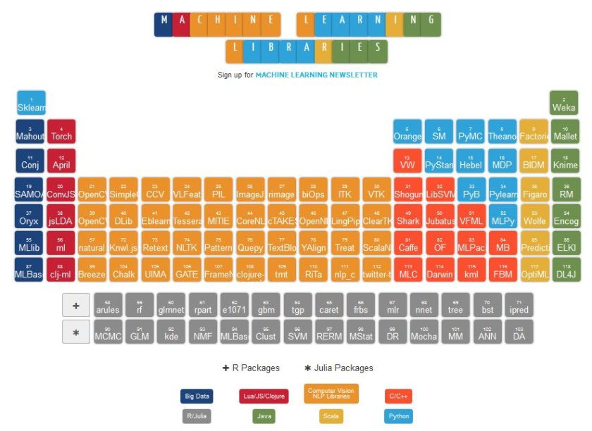 Interactive Periodic Table of #MachineLearning packages:  #abdsc #DataScience #BigData