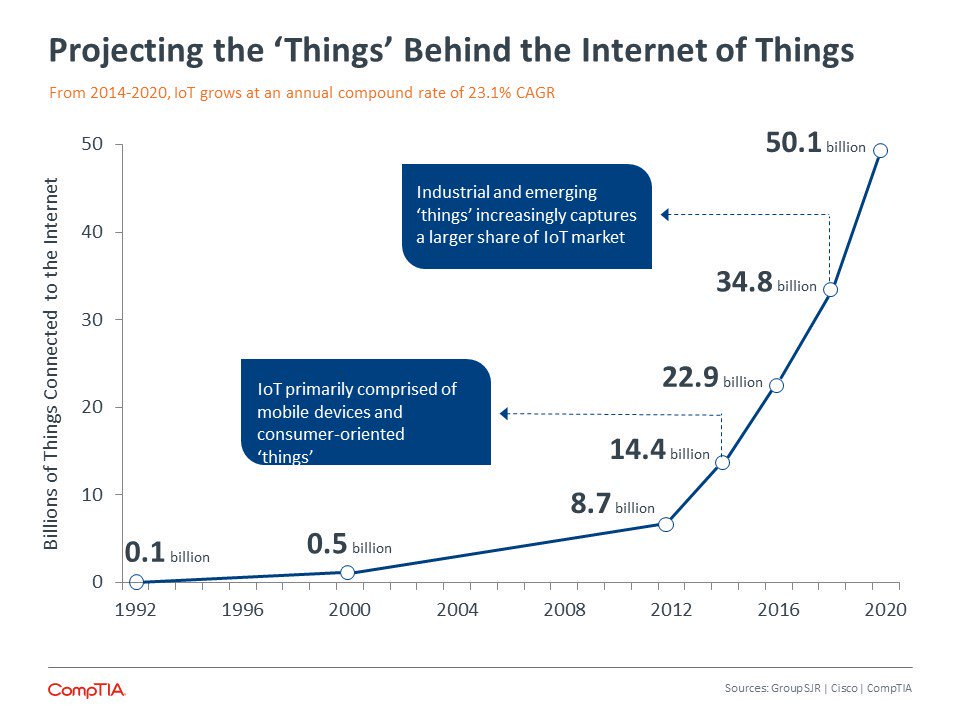 50 BILLION Things In Internet of Things by 2020  #IoT #InternetOfThings #DisruptiveInnovation