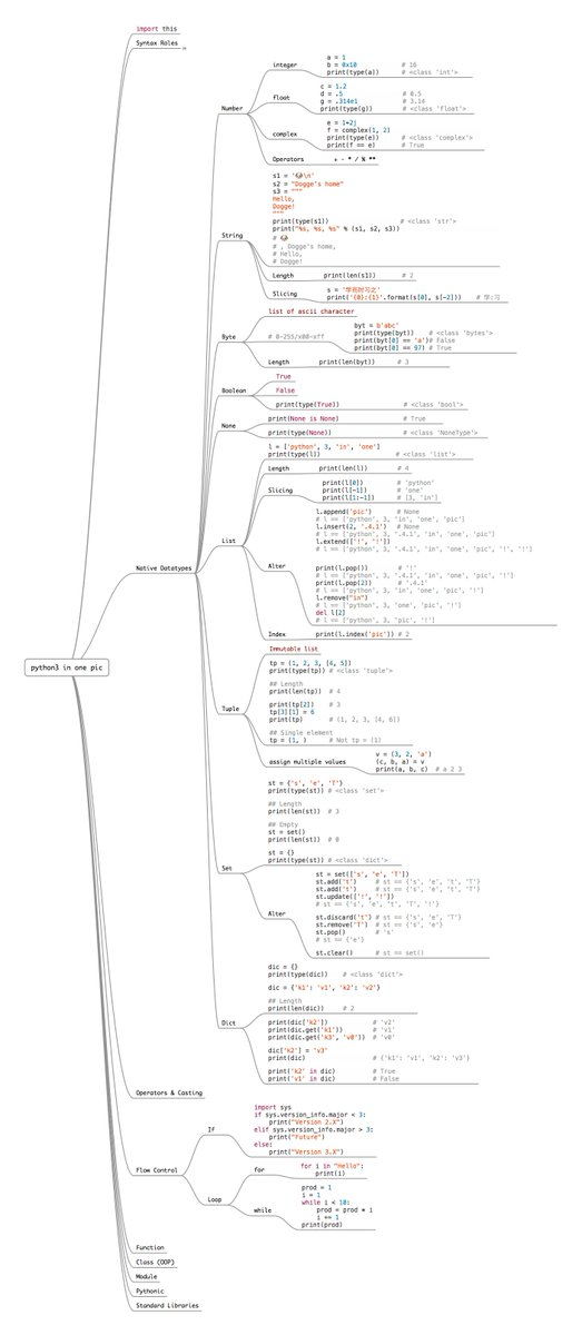 The Entire Python #Programming Language in a Single Diagram. #BigData #DataScience