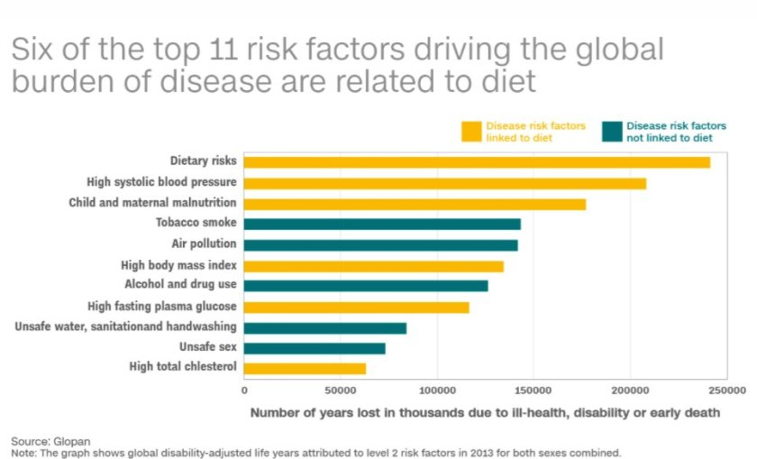 A bad diet is worse than drugs, alcohol and tobacco combined @l_haddad @cnni  #FutureDiets