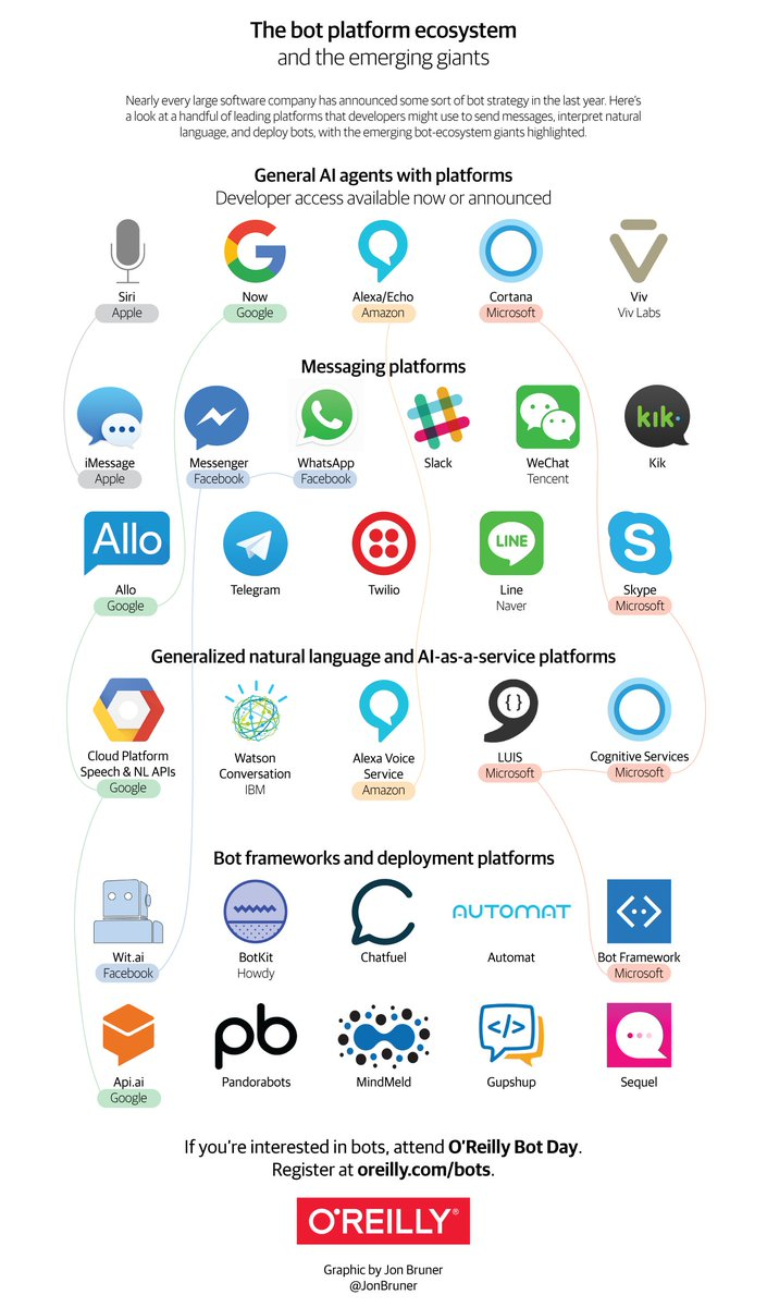 A picture of the the bot platform ecosystem, by @JonBruner.  #ConvComm #Bots #AI