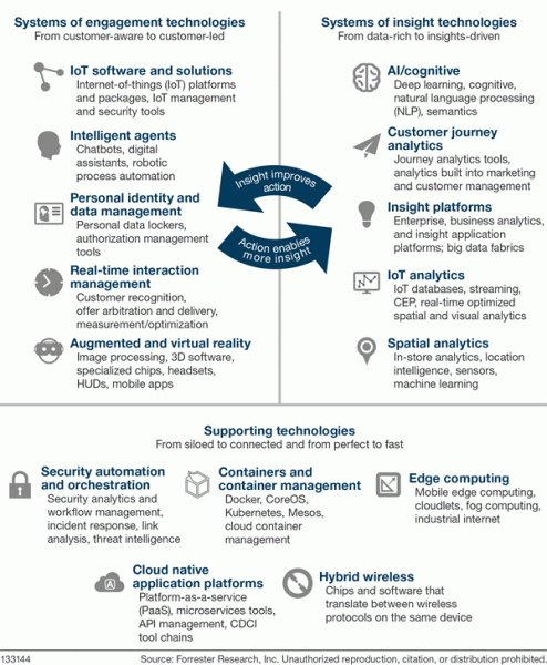 Forrester's Top Emerging #Technologies To Watch: 2017-2021 #AI #VR #IoT #bots #cloud
