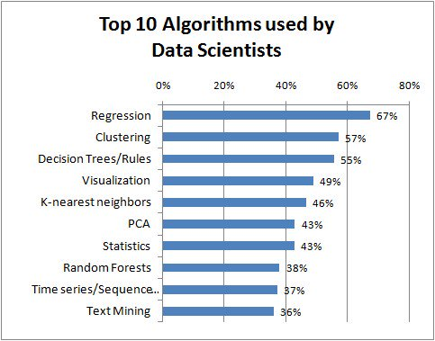 Top 10 #MachineLearning #Algorithms Used by #DataScientists ➡️   #BigData | @kdnuggets