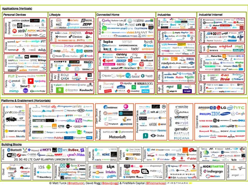 #campaign This week in Internet Of Things  #IOT via @evankirstel #marketing