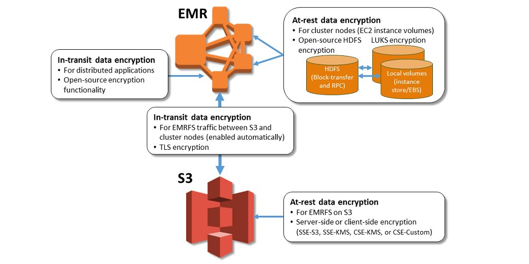 Easier EMR encryption setup offers local disk, Spark, Tez & Hadoop MapReduce options: