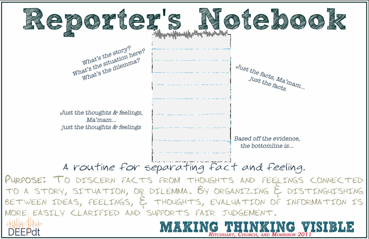 Visible Thinking Routines Download