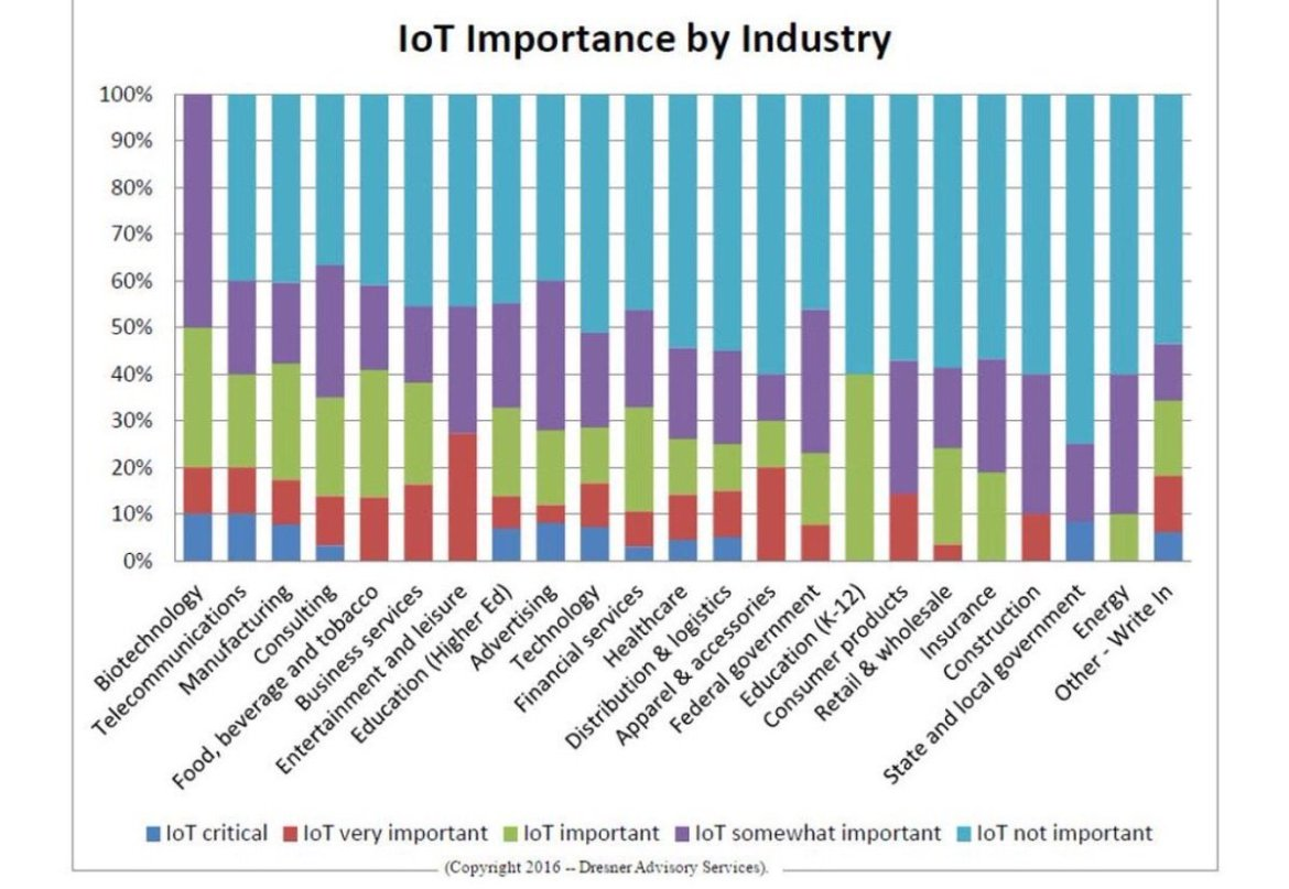 Internet of Things - 2016 #IoT #BigData Business Intelligence Update:  @LouisColumbus @Forbes