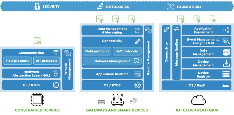 Implementing IoT Architectures with Open Source [White Paper] | #IoT #OpenSource #RT