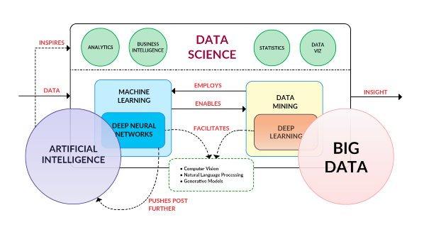 Visually Linking #AI, #MachineLearning, #DeepLearning, #BigData and #DataScience @gilpress