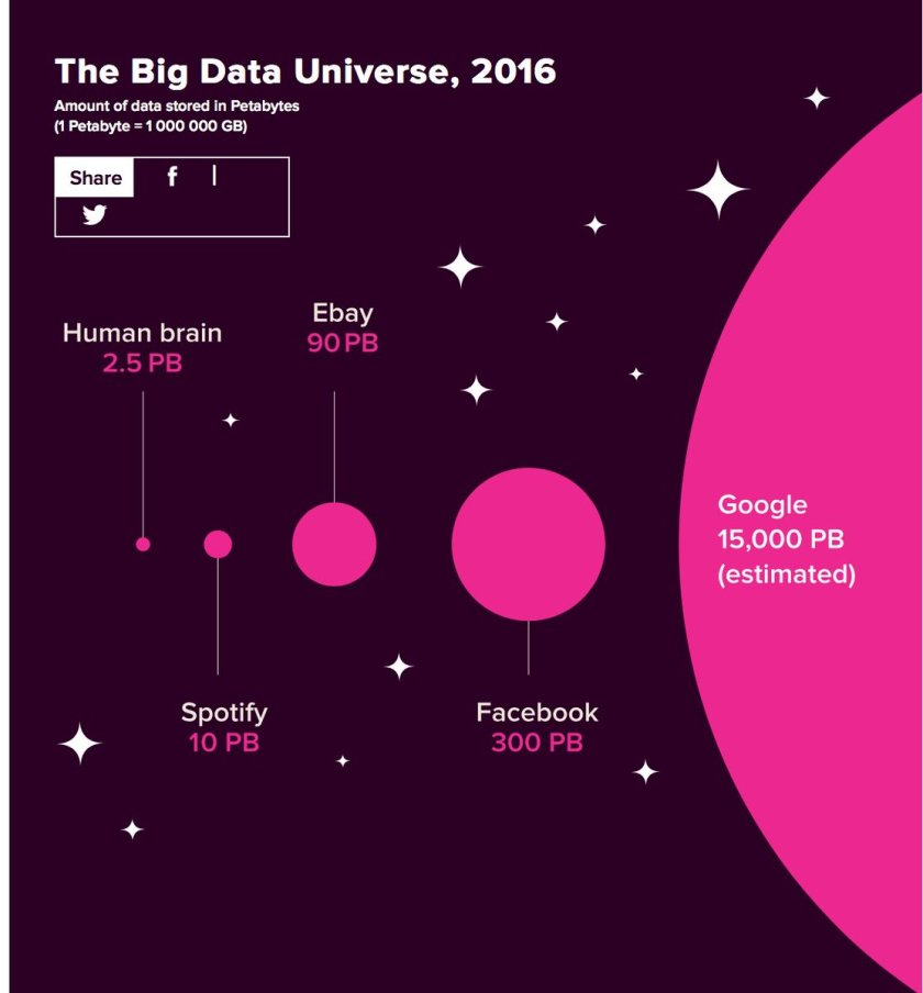 The amount of data stored in petabytes #bigdata #machinelearning