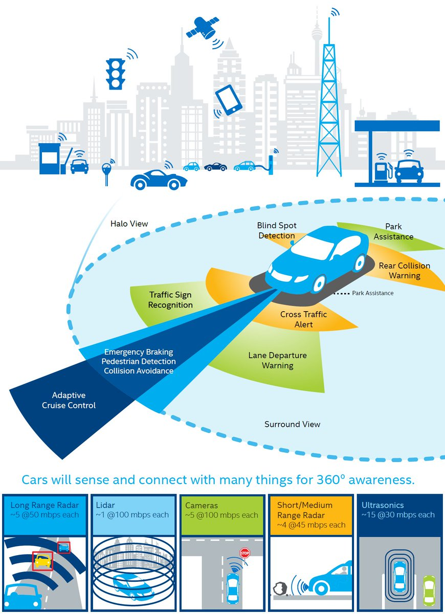 The Internet of Things and Scientific Research #IoT on @dzone