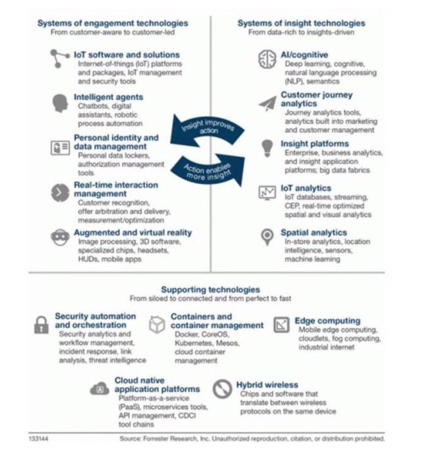 The top technologies that will have the greatest impact on business growth: #IoT #AI