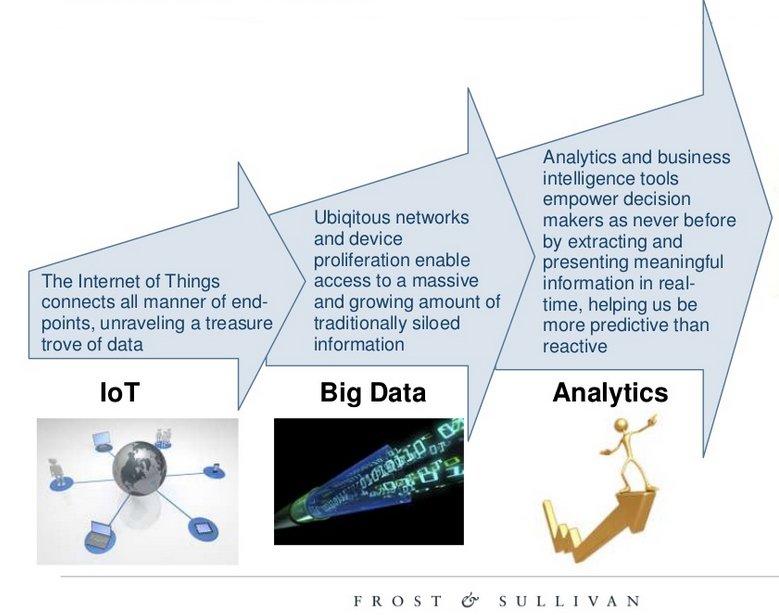 #BigData – Big #IoT – Big #Cloud by @evankirstel @UCStrategies