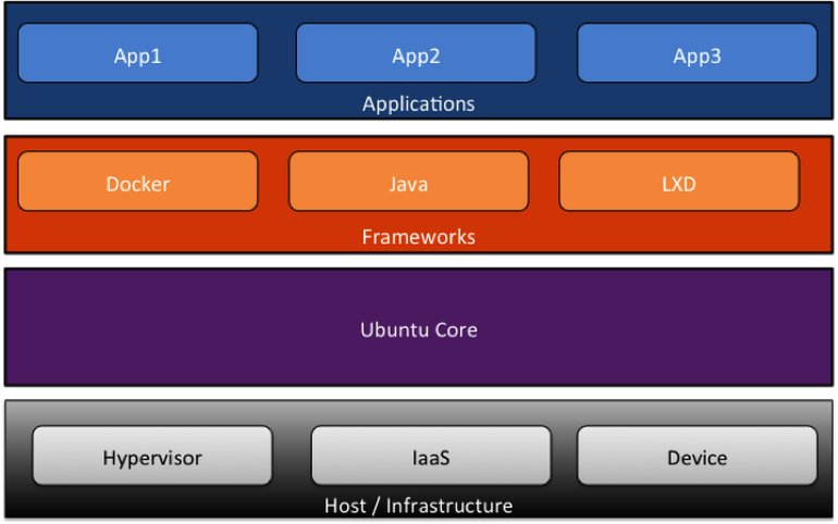 Ubuntu Core 16: Linux for a secure Internet of Things   @sjvn