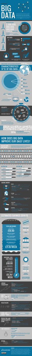 #BigData is Big and Growing!  #Infographic by @VCloudNews HT @usamaf