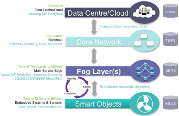 How Fog Computing Is Integral to The Internet of Things  #IoT