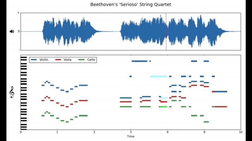 MusicNet: A curated collection of labeled classical music  #music #machinelearning