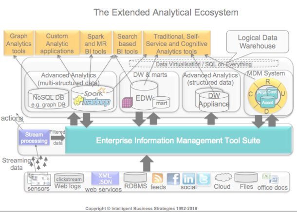 Architecture for the Extended Analytic Ecosystem:  #abdsc #BigData #DataScience #Analytics
