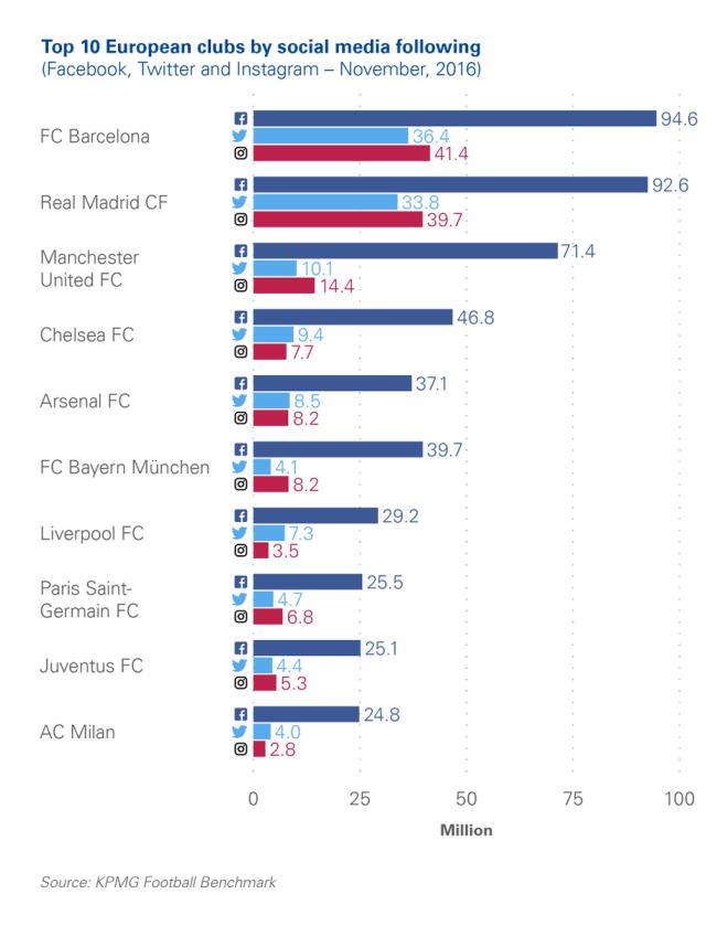 Equipos fútbol más seguidores redes sociales