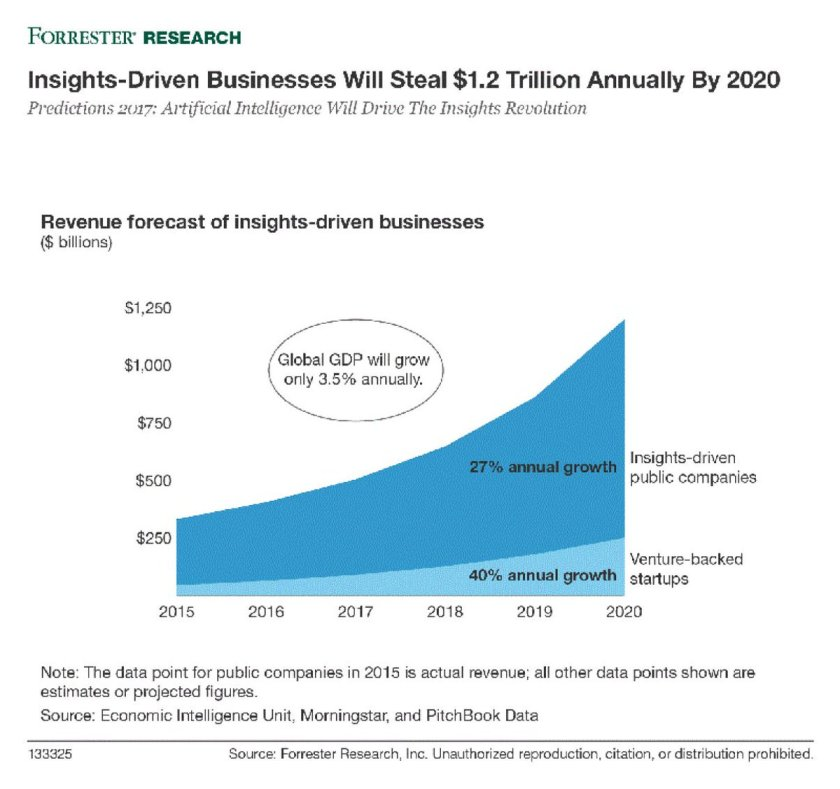 .@Forrester Predicts Investment In Artificial Intelligence Will Grow 300% in 2017  #AI