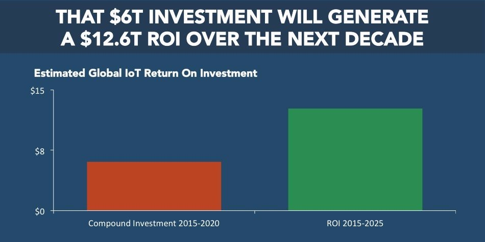 [SLIDE DECK] The Internet of Everything — $12.6 trillion ROI expected over the next decade