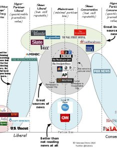 also vanessa otero on twitter  made this chart about news sources  rh