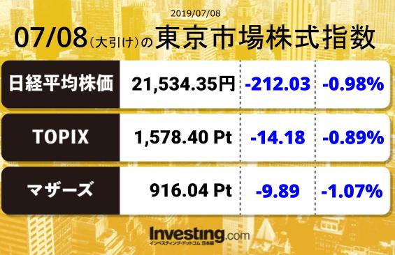 test ツイッターメディア - 2019年7月8日の東京市場株式指数【大引け】日経平均:21,534.35TOPIX:1,578.40マザーズ指数:916.04 https://t.co/Sp29UhTguO