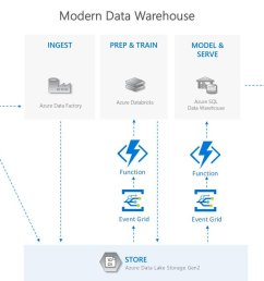 logic apps as endpoints https azure microsoft com en us blog eve nt driven analytics with azure data lake storage gen2 pic twitter com vfnbkuflgf [ 1200 x 709 Pixel ]