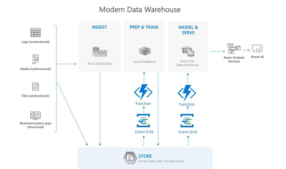 medium resolution of  logic apps as endpoints https azure microsoft com en us blog eve nt driven analytics with azure data lake storage gen2 pic twitter com vfnbkuflgf