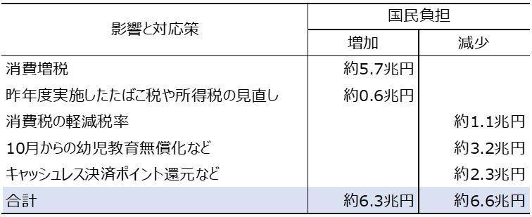 test ツイッターメディア - @KazuhiroSoda @moneygendai 確かに3%UPで8%にして、実質GDPは一度止まってしまったし、 消費増税を懸念するのは正しいと思う。  でも「リーマン危機数十個分」は誇大表現です。 リーマンの時は39兆円の名目GDPを失いました。 8%増税時すらそんなことになってないのに、軽減税率や幼保無償化も付けた2%UPでそれはない→ https://t.co/HRMcAWKPrS