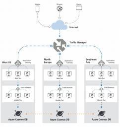 global data distribution architecture here https docs microsoft com en us azure cosmos db distribute data globally pic twitter com asbgpx5mxa [ 933 x 911 Pixel ]