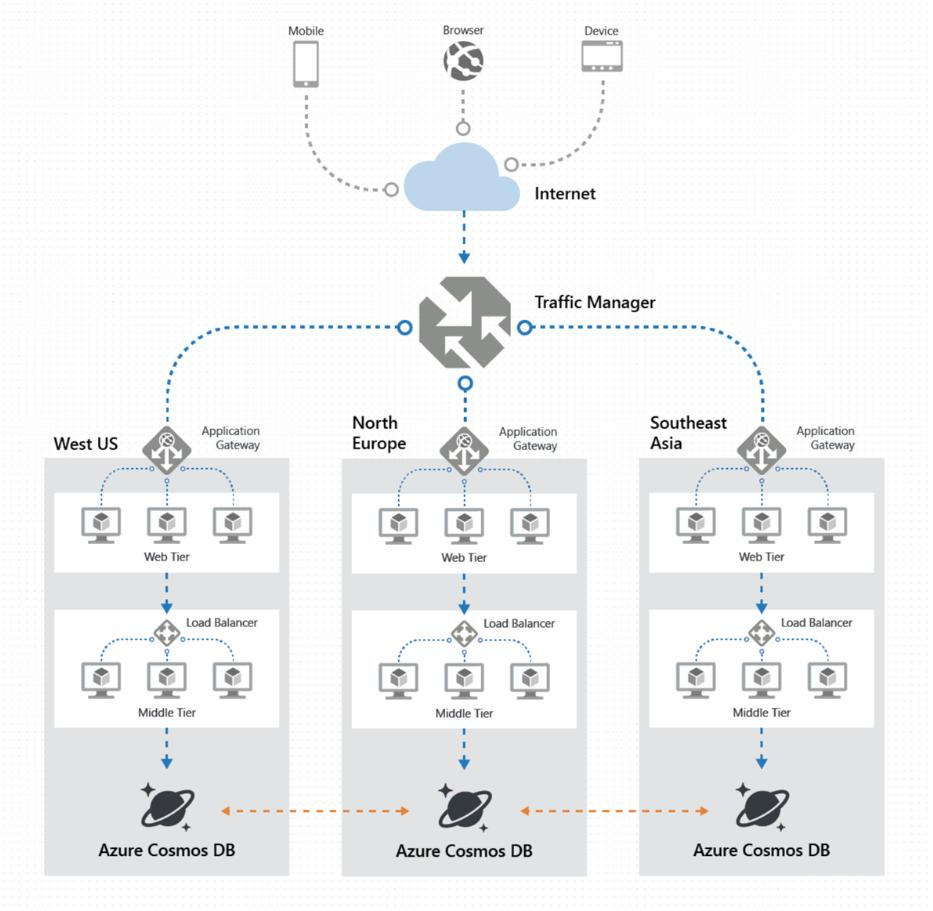 medium resolution of  global data distribution architecture here https docs microsoft com en us azure cosmos db distribute data globally pic twitter com asbgpx5mxa