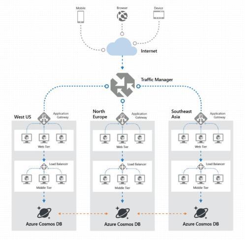 small resolution of  global data distribution architecture here https docs microsoft com en us azure cosmos db distribute data globally pic twitter com asbgpx5mxa