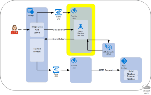 small resolution of m azure diagram